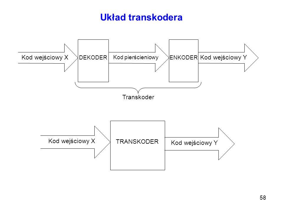Układ transkodera Kod wejściowy X Kod wejściowy Y Transkoder