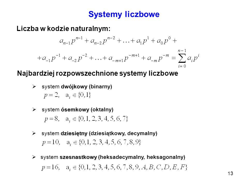 Systemy liczbowe Liczba w kodzie naturalnym:
