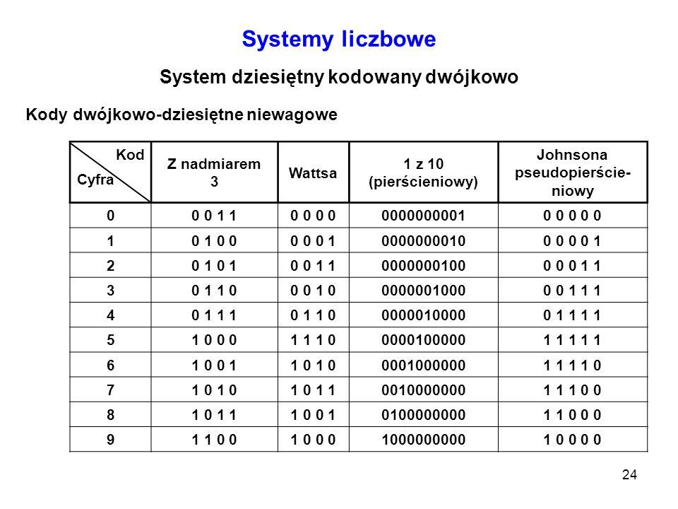 System dziesiętny kodowany dwójkowo