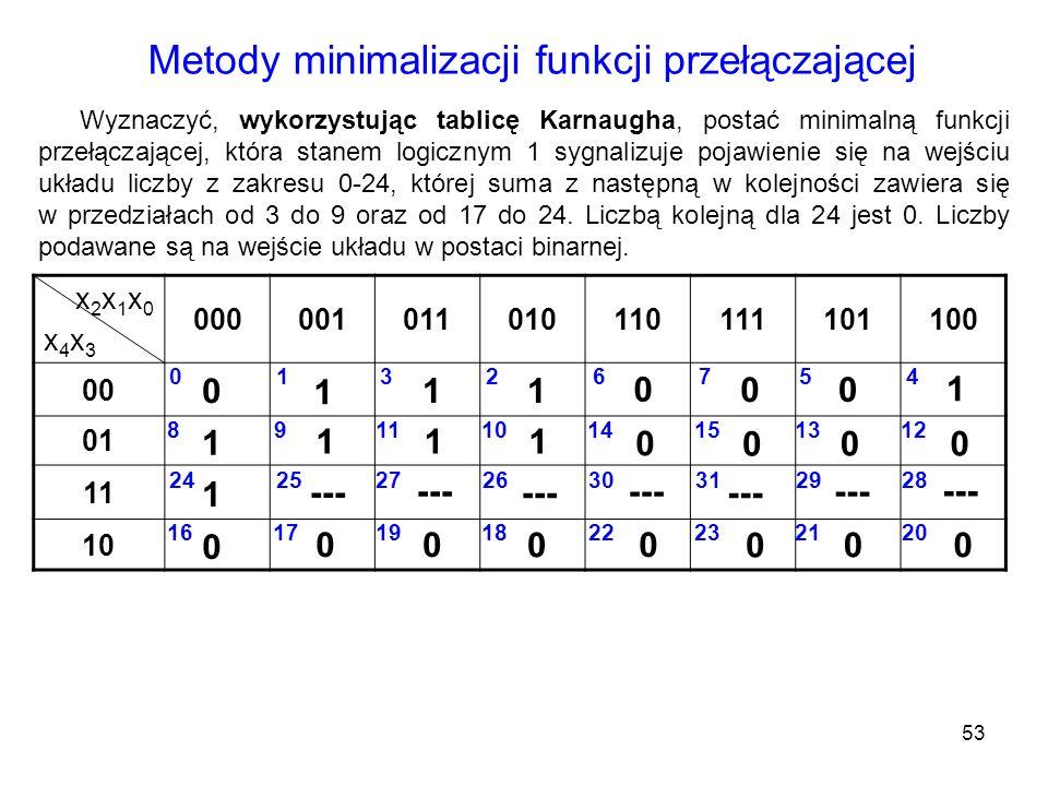 Metody minimalizacji funkcji przełączającej