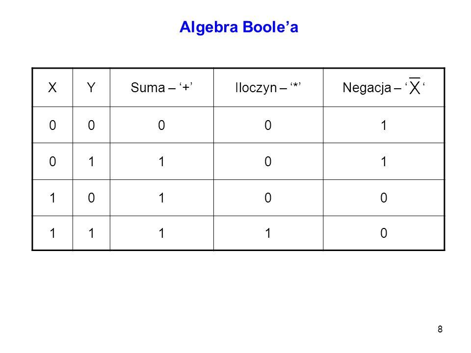 Algebra Boole'a X Y Suma – '+' Iloczyn – '*' Negacja – ' ' 1