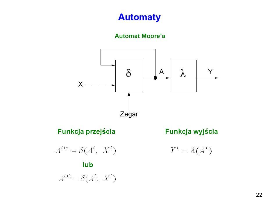   Automaty A Y X Zegar Funkcja przejścia Funkcja wyjścia lub
