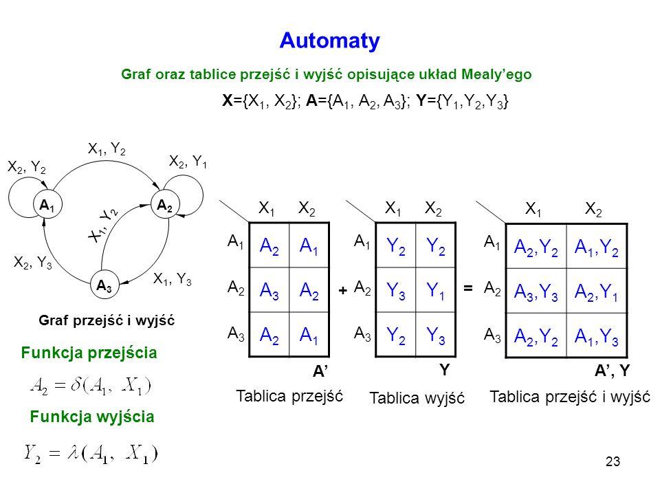 Graf oraz tablice przejść i wyjść opisujące układ Mealy'ego