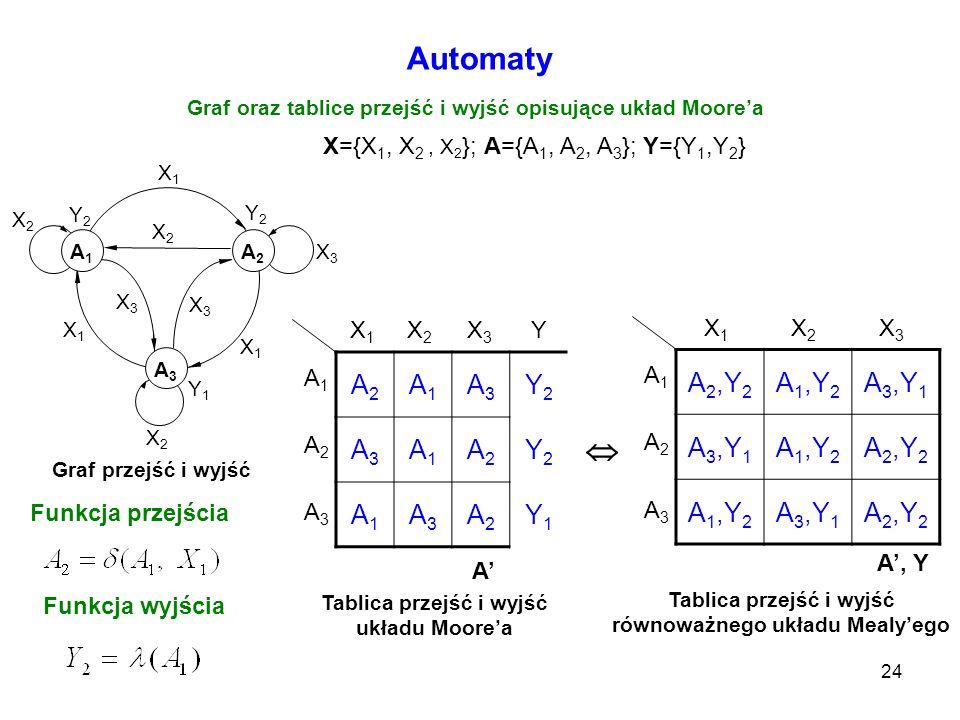 Graf oraz tablice przejść i wyjść opisujące układ Moore'a