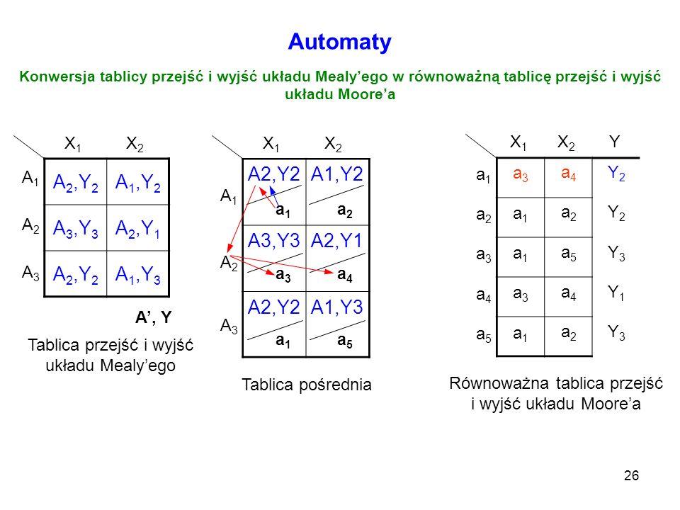 Automaty A2,Y2 A1,Y2 A3,Y3 A2,Y1 A1,Y3 A2,Y2 A1,Y2 A3,Y3 A2,Y1 A1,Y3