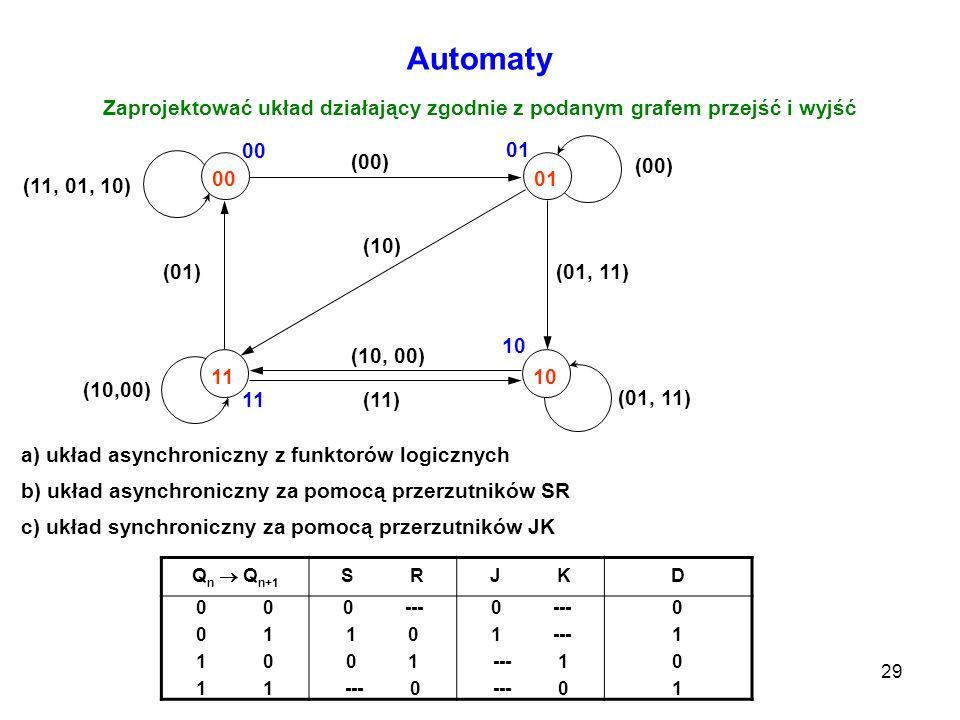 Automaty Zaprojektować układ działający zgodnie z podanym grafem przejść i wyjść. 00. 01. 11. 10.