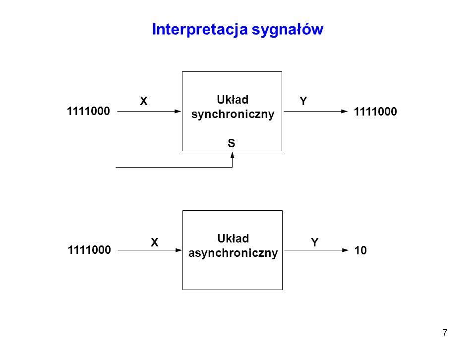 Interpretacja sygnałów