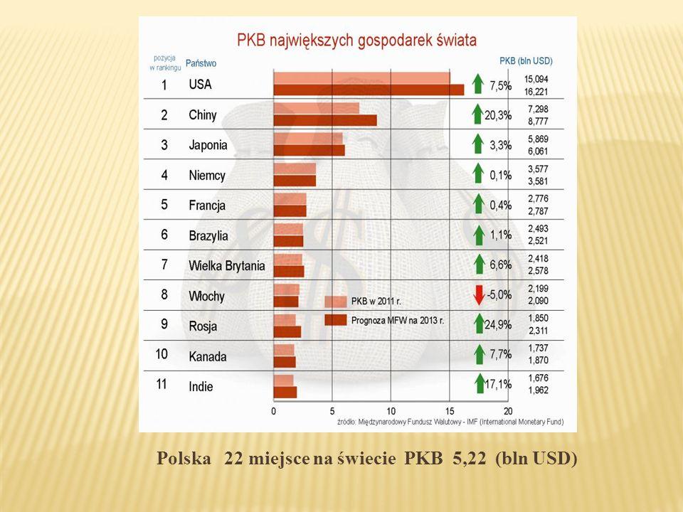 Polska 22 miejsce na świecie PKB 5,22 (bln USD)