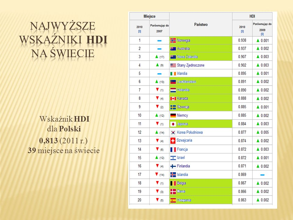 Najwyższe wskaźniki HDI na świecie