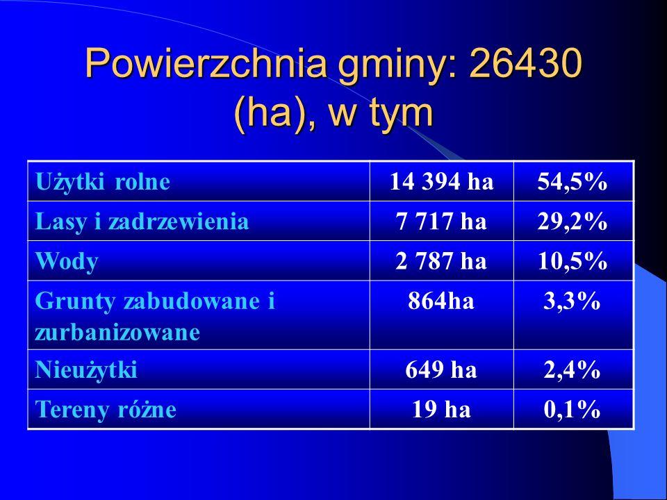 Powierzchnia gminy: 26430 (ha), w tym
