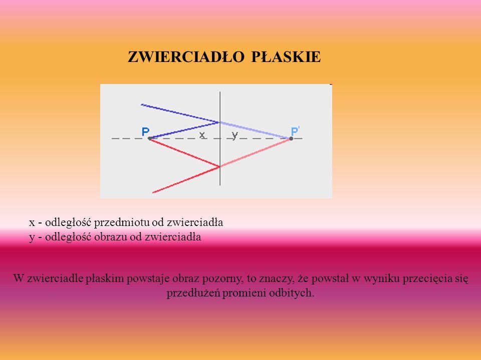 ZWIERCIADŁO PŁASKIE x - odległość przedmiotu od zwierciadła y - odległość obrazu od zwierciadła.