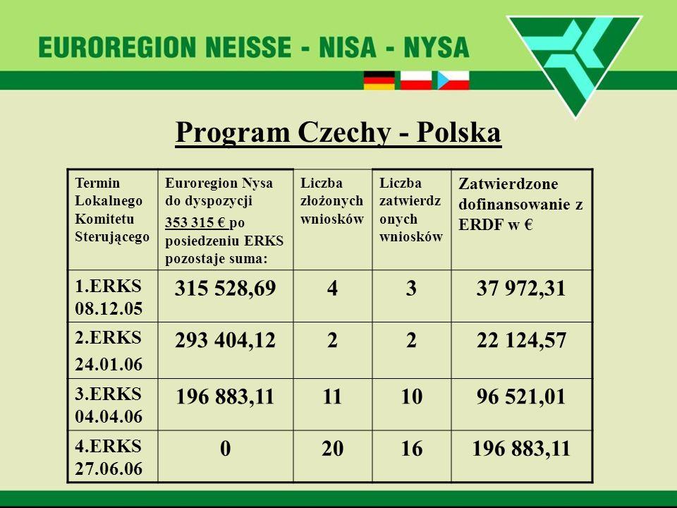 Program Czechy - Polska