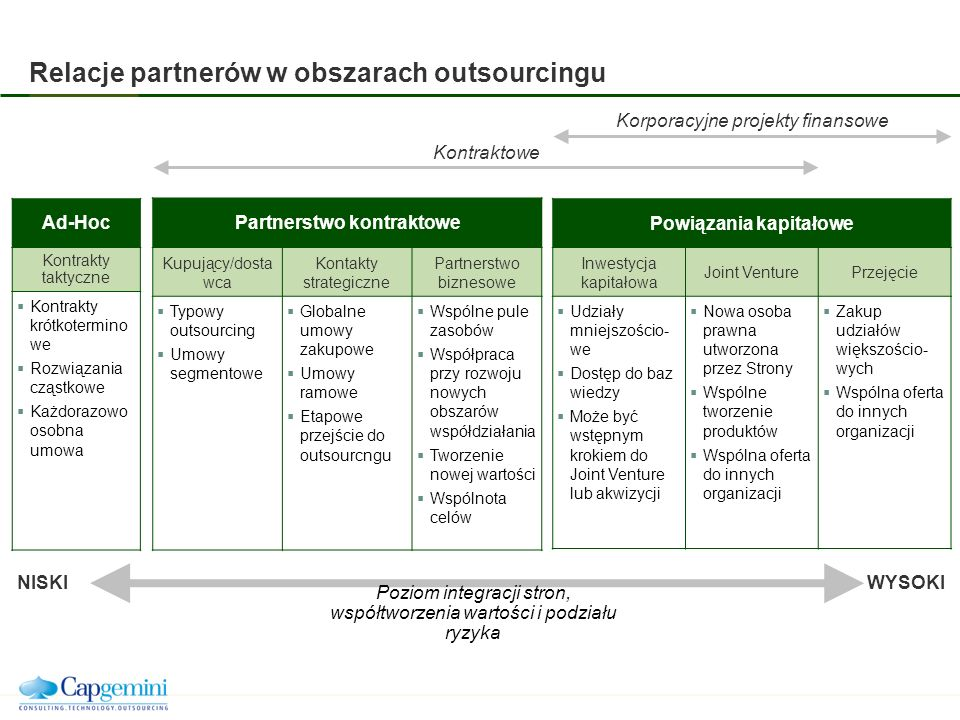 Relacje partnerów w obszarach outsourcingu