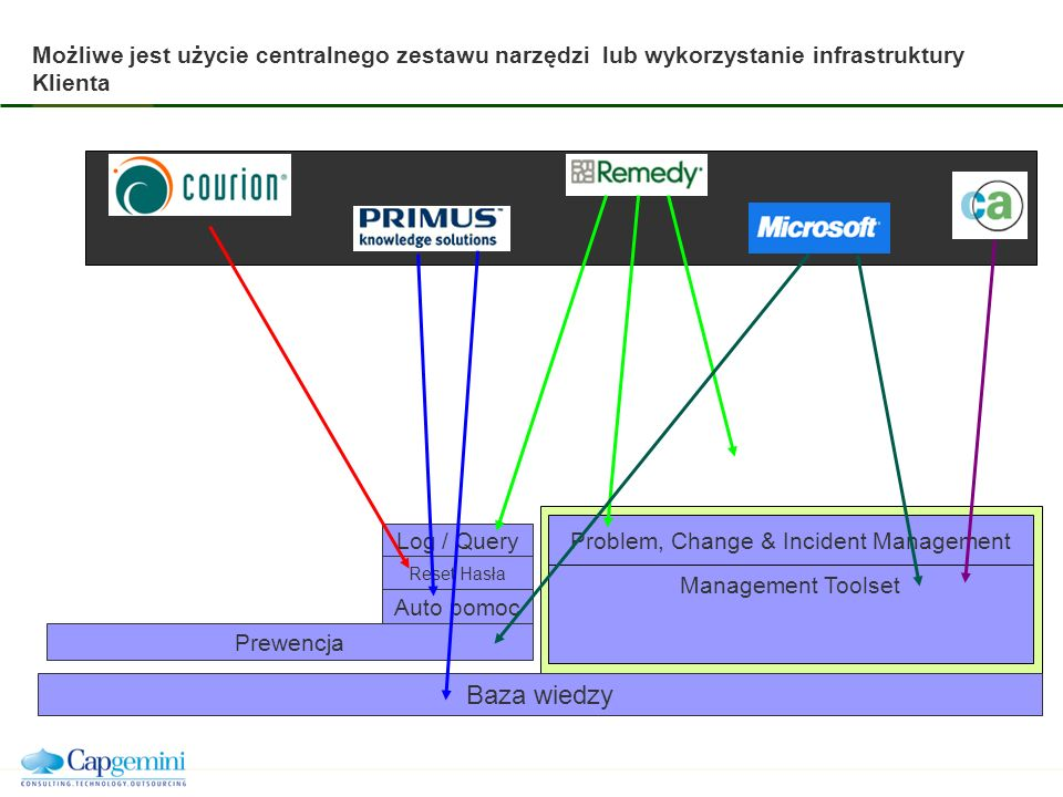 Problem, Change & Incident Management