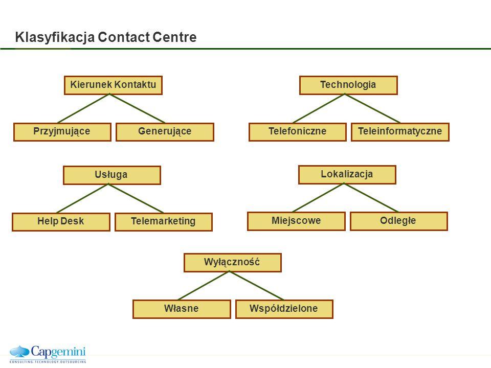 Klasyfikacja Contact Centre