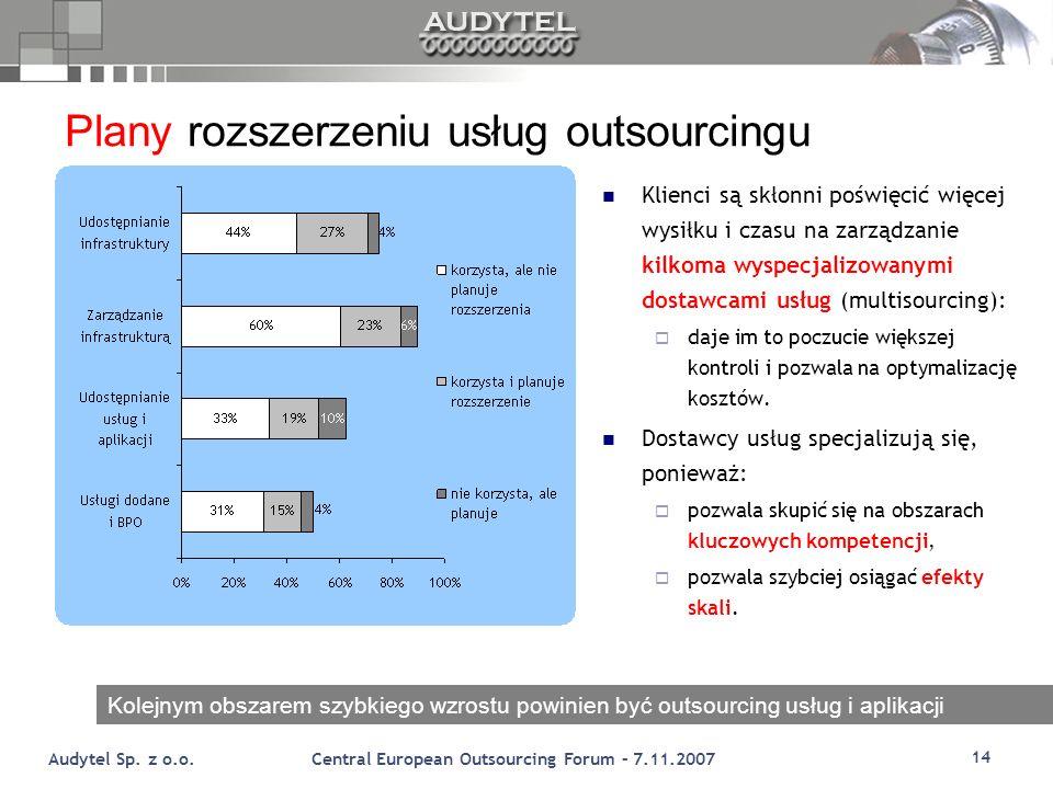 Plany rozszerzeniu usług outsourcingu