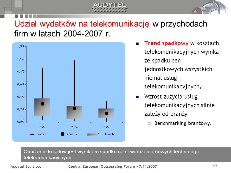 Udział wydatków na telekomunikację w przychodach firm w latach 2004-2007 r.