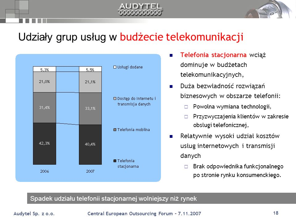 Udziały grup usług w budżecie telekomunikacji