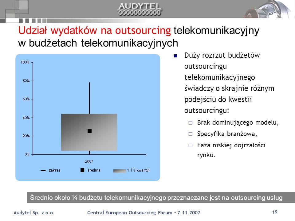 Udział wydatków na outsourcing telekomunikacyjny w budżetach telekomunikacyjnych