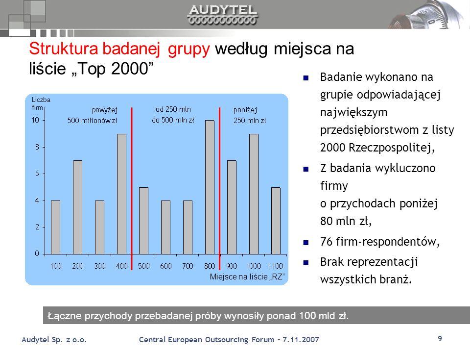 "Struktura badanej grupy według miejsca na liście ""Top 2000"