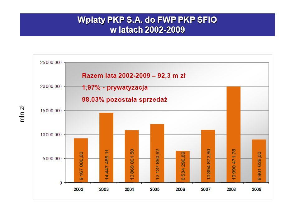 Wpłaty PKP S.A. do FWP PKP SFIO