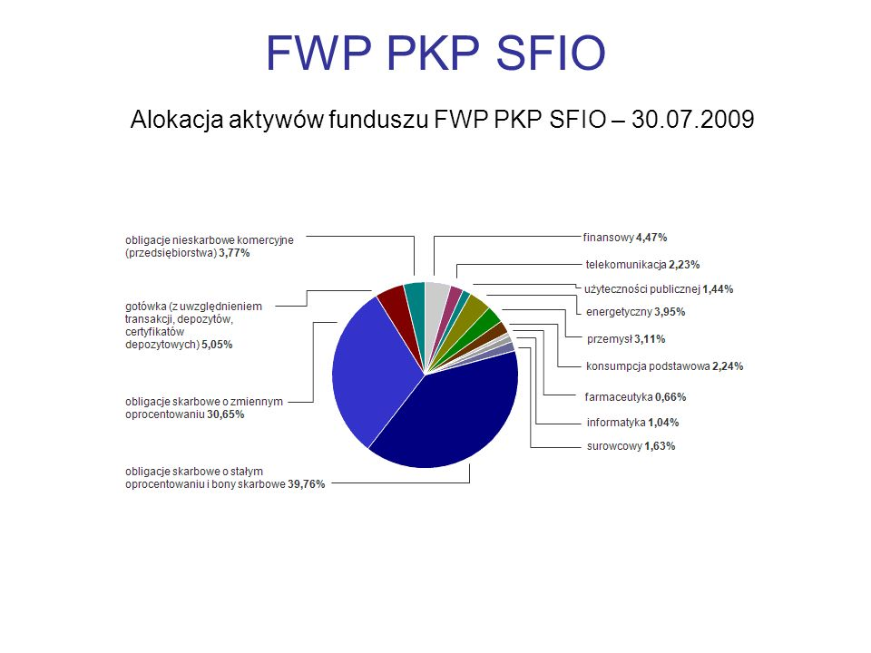 FWP PKP SFIO Alokacja aktywów funduszu FWP PKP SFIO – 30.07.2009