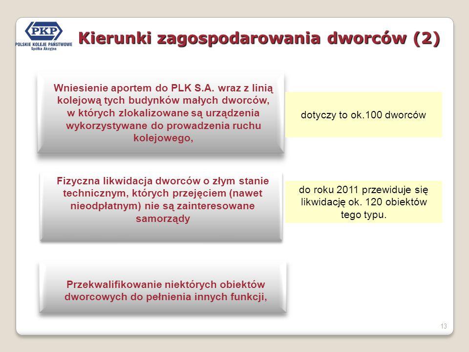 Kierunki zagospodarowania dworców (2)