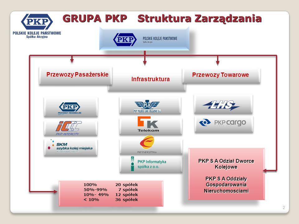GRUPA PKP Struktura Zarządzania