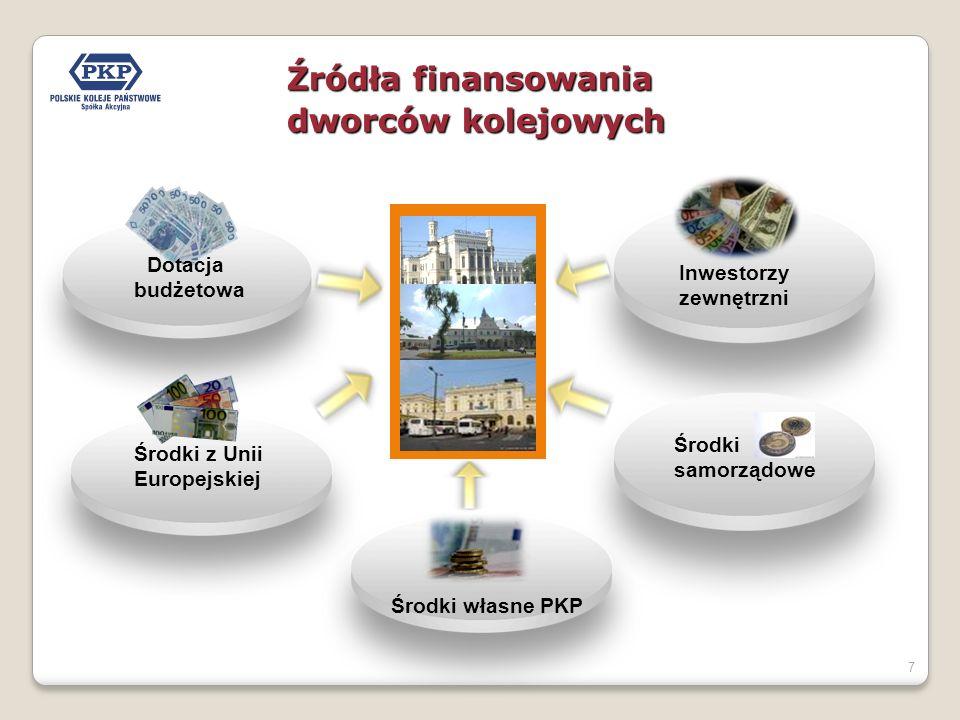 Źródła finansowania dworców kolejowych Dotacja Inwestorzy budżetowa