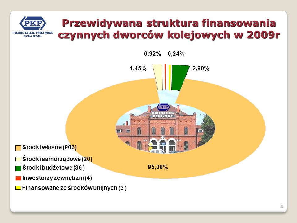 Przewidywana struktura finansowania czynnych dworców kolejowych w 2009r