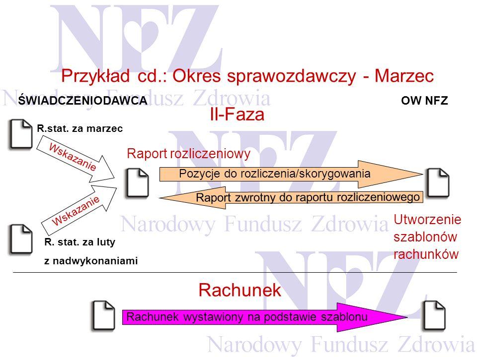 Przykład cd.: Okres sprawozdawczy - Marzec