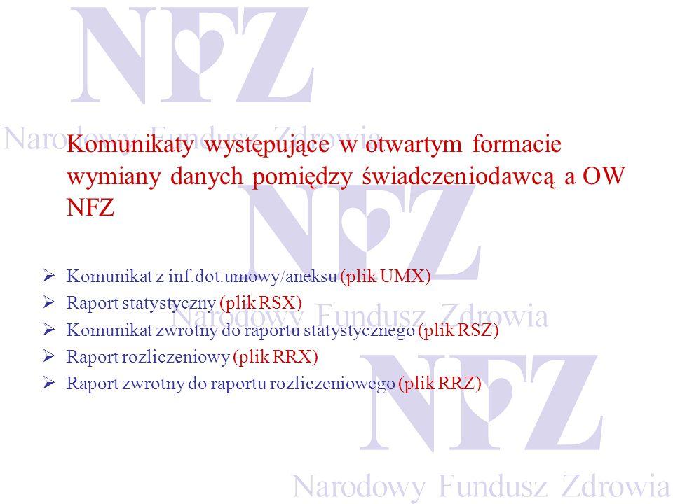 Komunikaty występujące w otwartym formacie wymiany danych pomiędzy świadczeniodawcą a OW NFZ