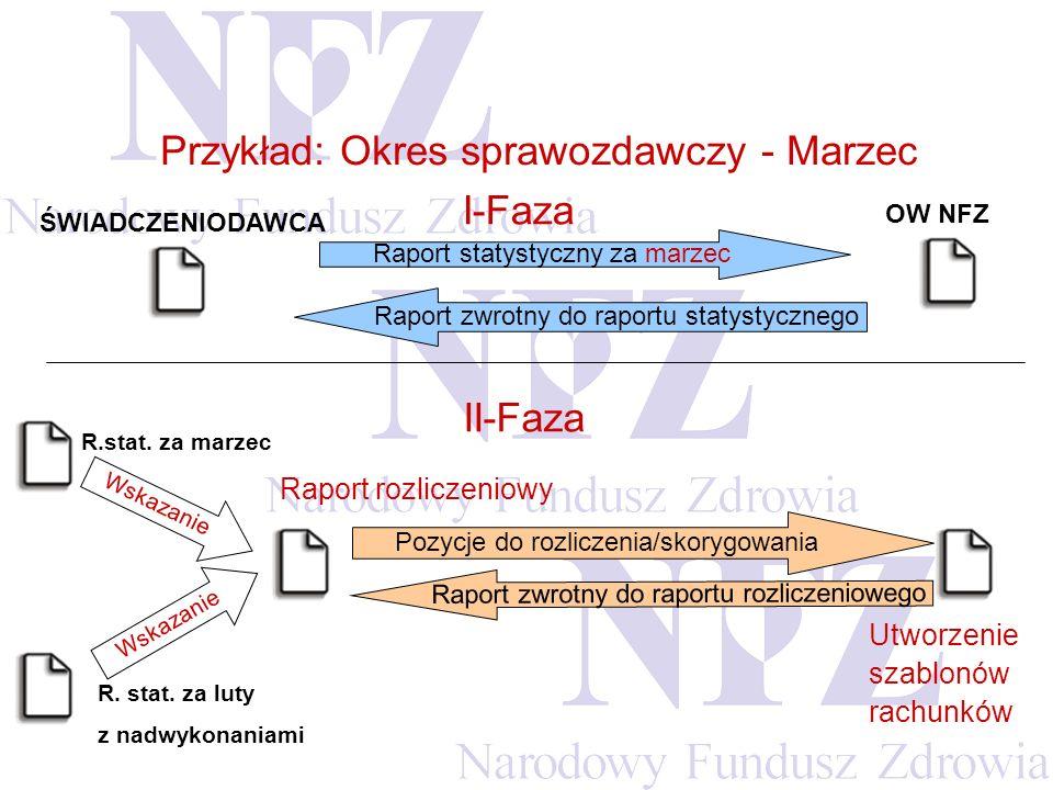 Przykład: Okres sprawozdawczy - Marzec I-Faza
