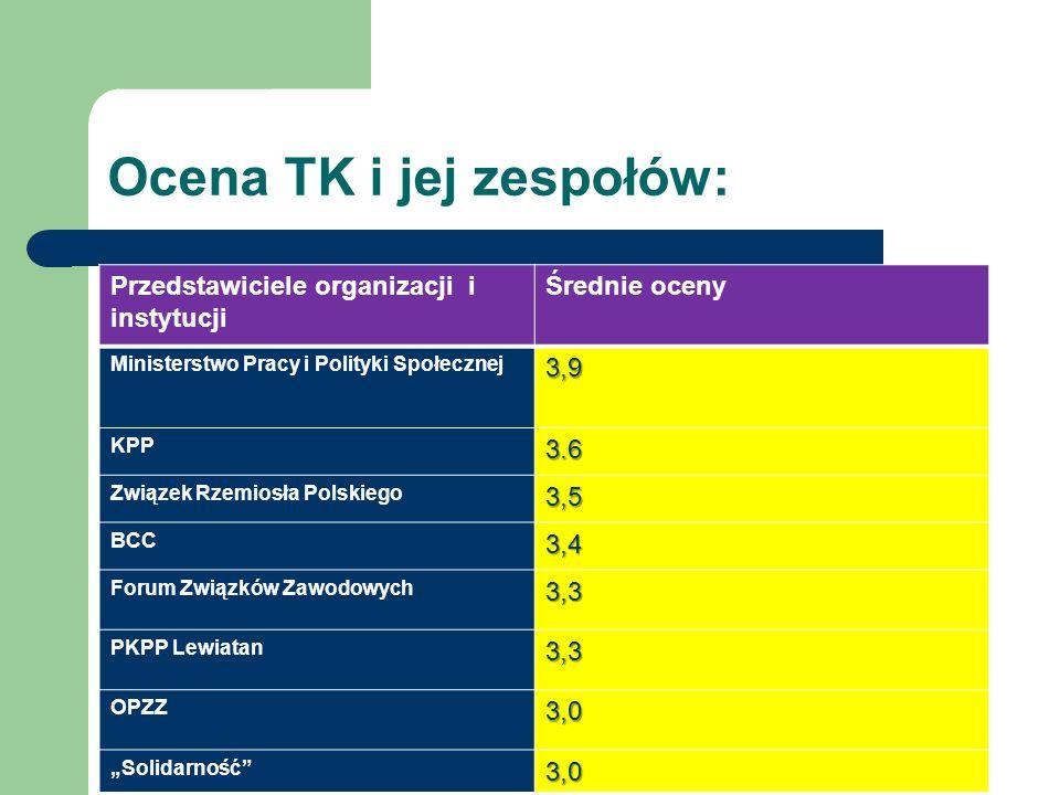 Ocena TK i jej zespołów: