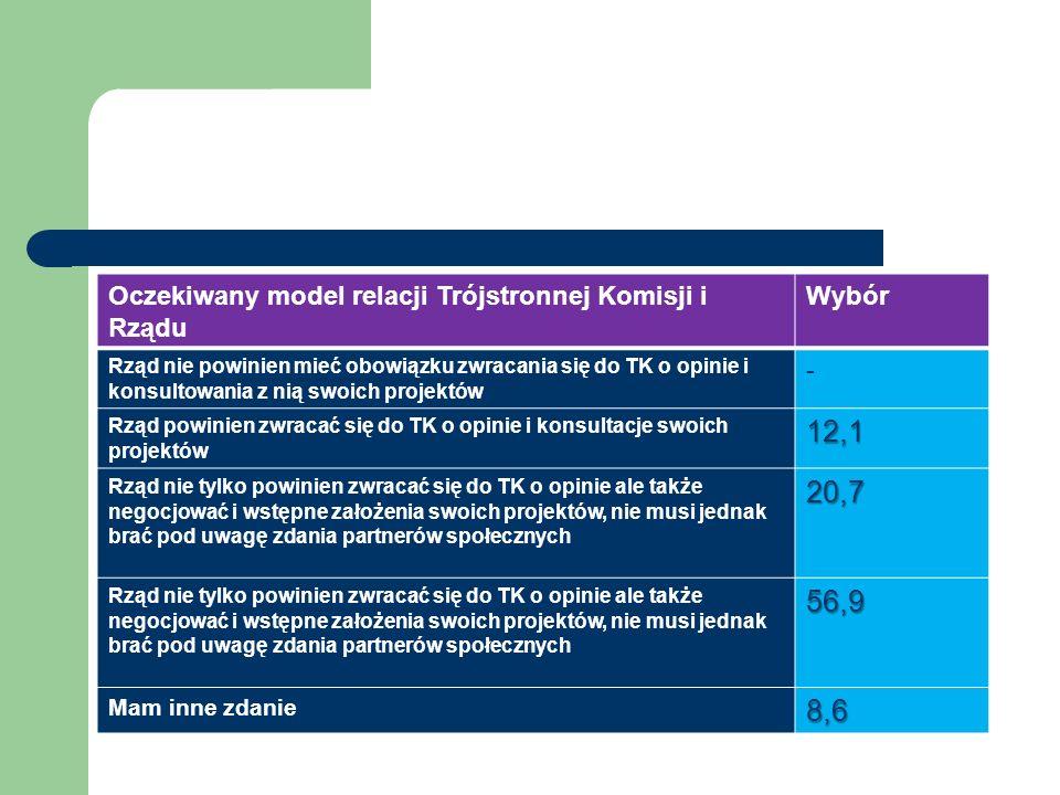 Oczekiwany model relacji Trójstronnej Komisji i Rządu