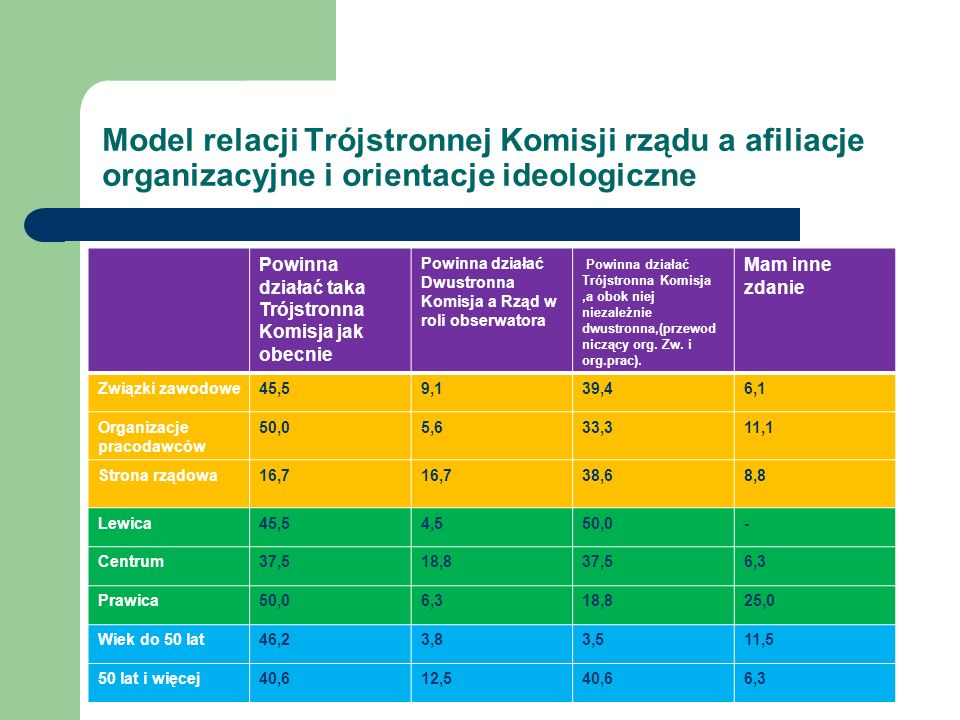 Model relacji Trójstronnej Komisji rządu a afiliacje organizacyjne i orientacje ideologiczne