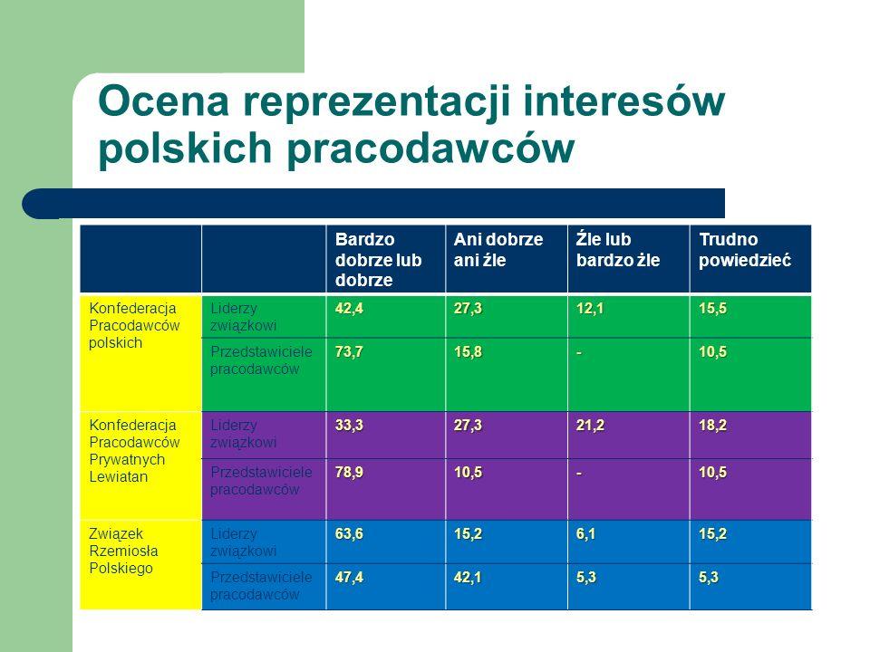 Ocena reprezentacji interesów polskich pracodawców