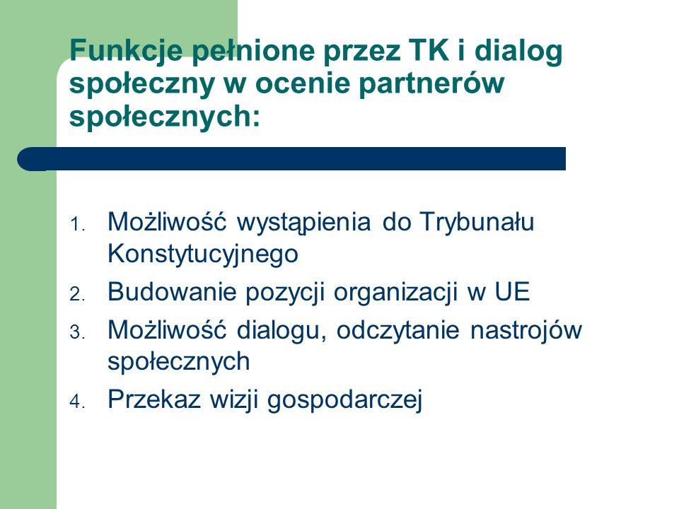 Funkcje pełnione przez TK i dialog społeczny w ocenie partnerów społecznych: