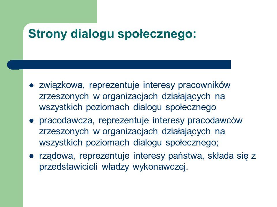 Strony dialogu społecznego: