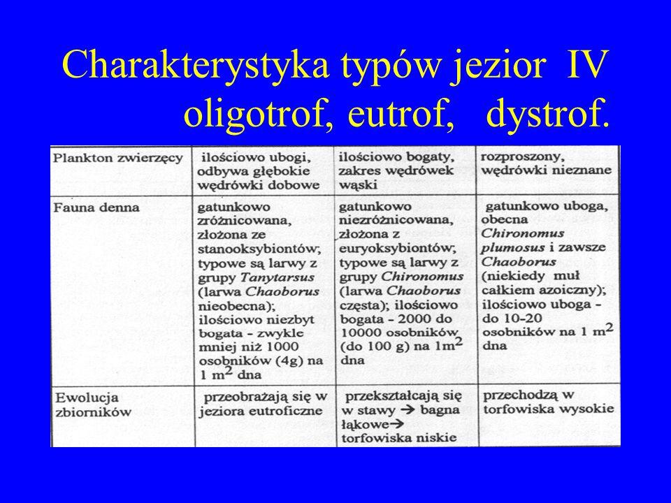 Charakterystyka typów jezior IV oligotrof, eutrof, dystrof.