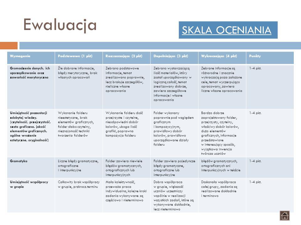 Ewaluacja SKALA OCENIANIA Wymagania Podstawowe (1 pkt)