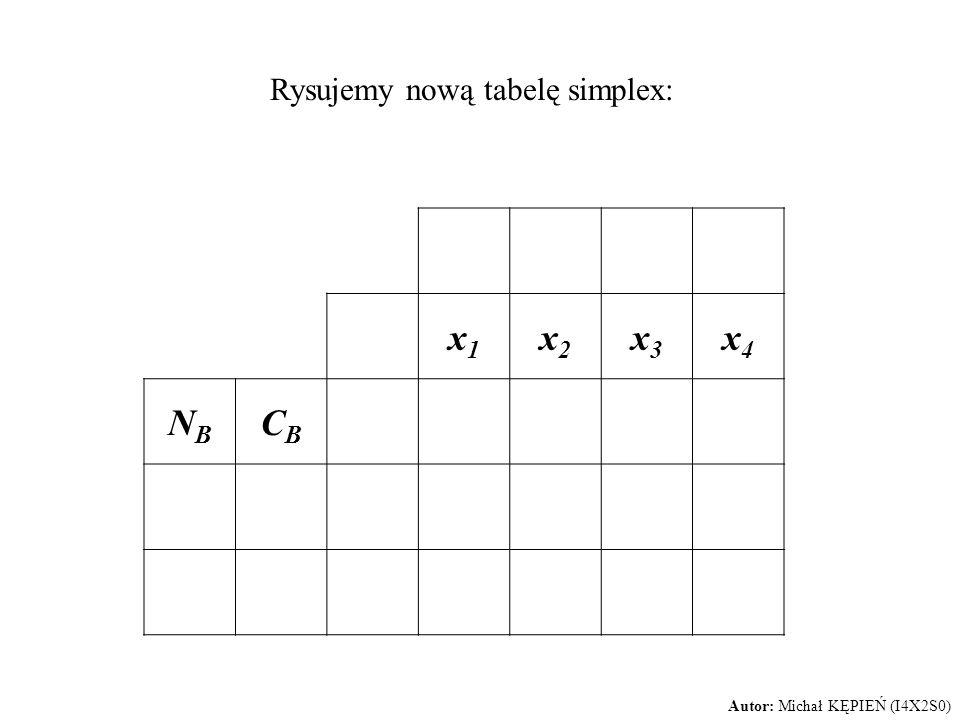 Rysujemy nową tabelę simplex: