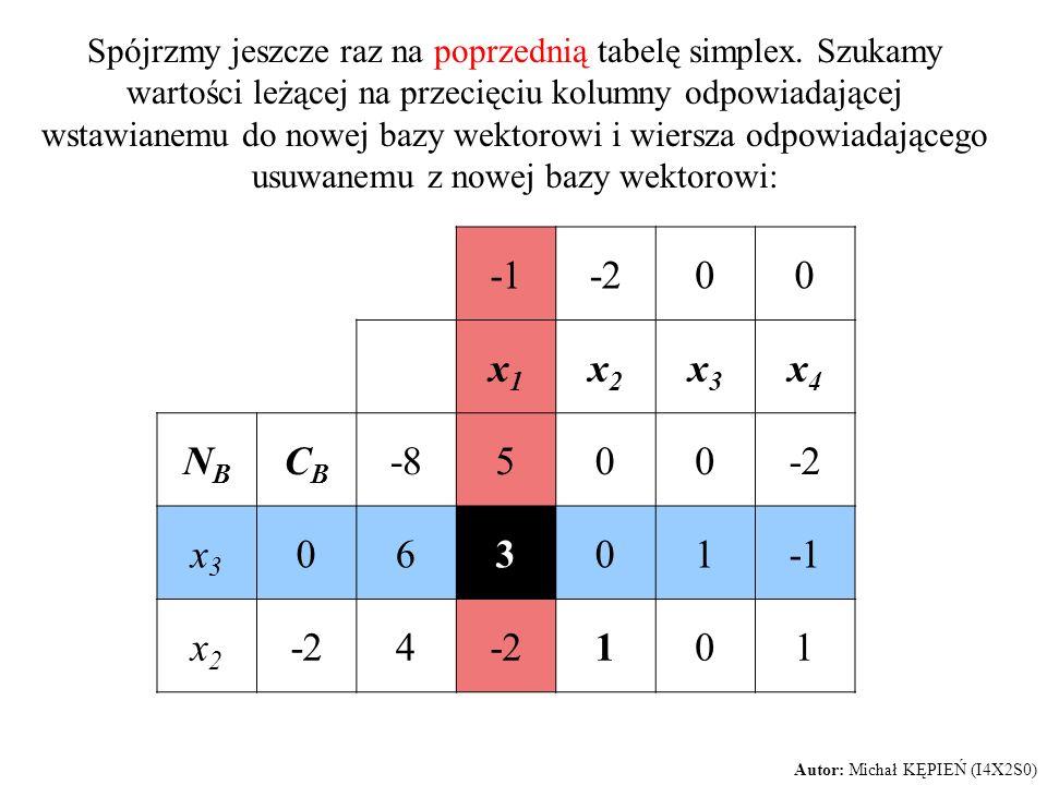 Spójrzmy jeszcze raz na poprzednią tabelę simplex