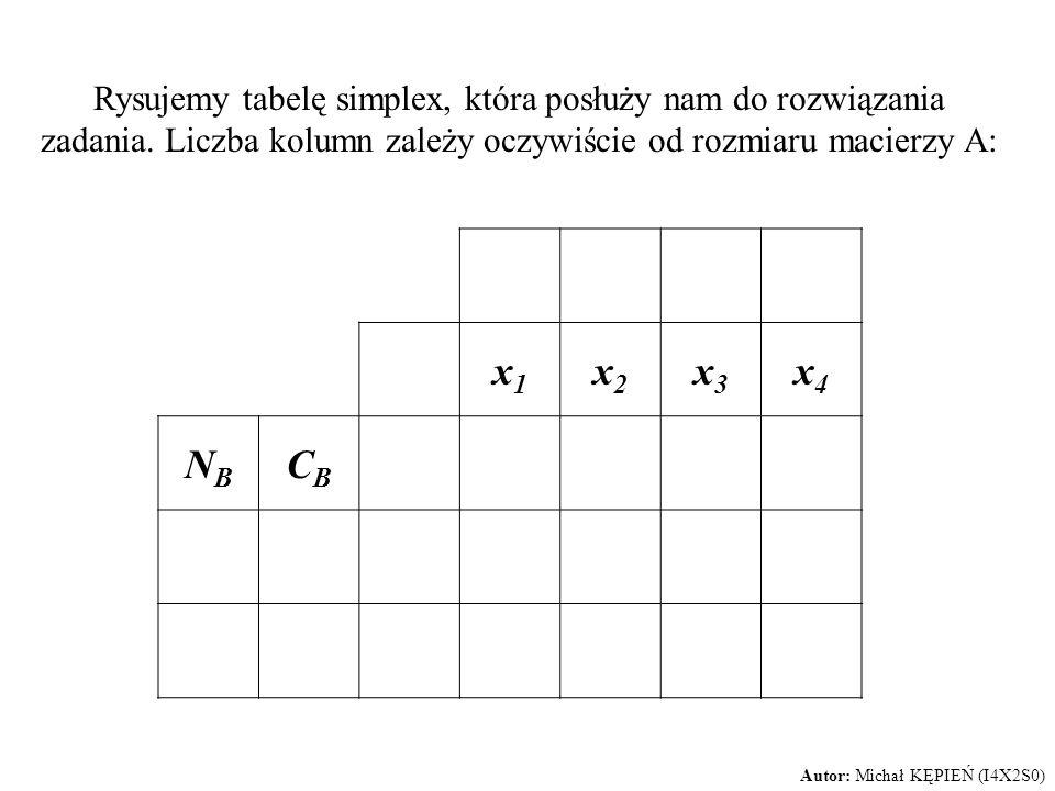 Rysujemy tabelę simplex, która posłuży nam do rozwiązania zadania