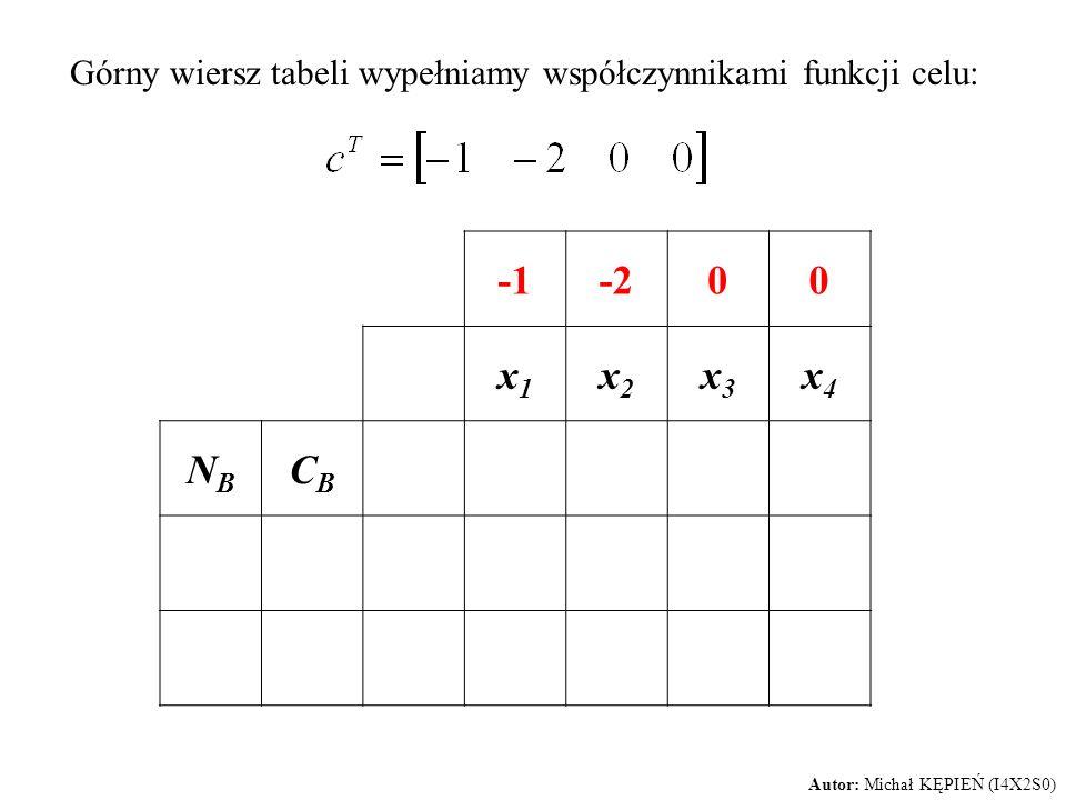 Górny wiersz tabeli wypełniamy współczynnikami funkcji celu: