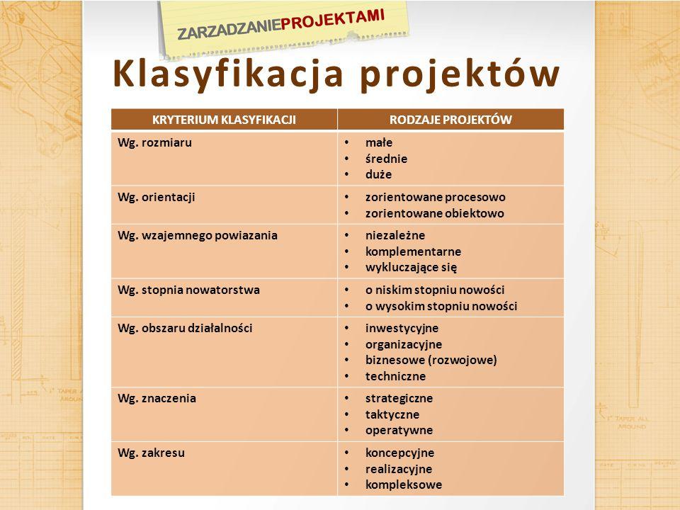 Klasyfikacja projektów KRYTERIUM KLASYFIKACJI