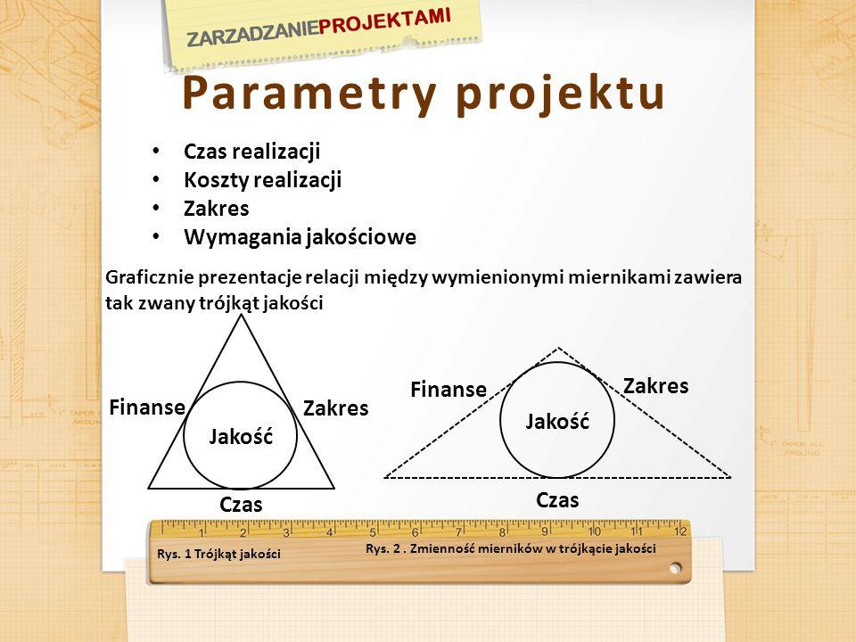 Parametry projektu Czas realizacji Koszty realizacji Zakres