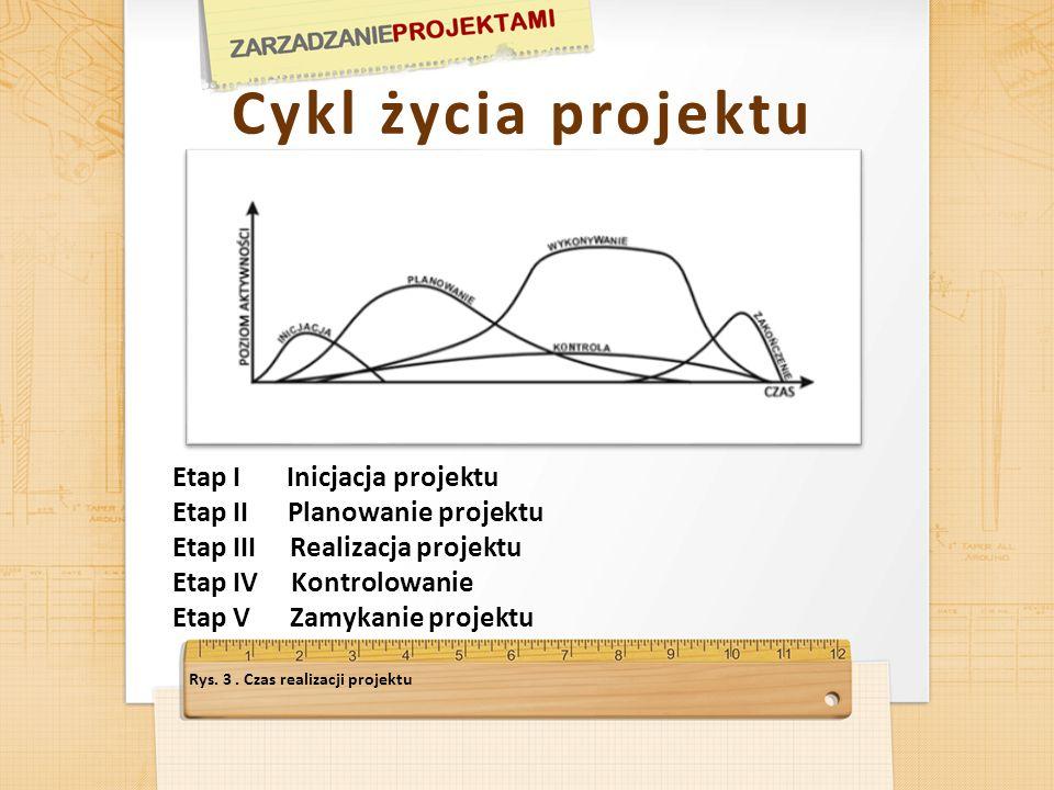 Cykl życia projektu Etap I Inicjacja projektu