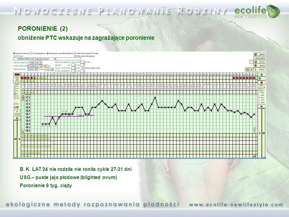 PORONIENIE (2) obniżenie PTC wskazuje na zagrażające poronienie