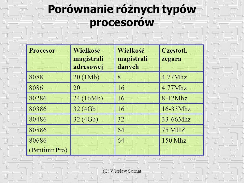 Porównanie różnych typów procesorów